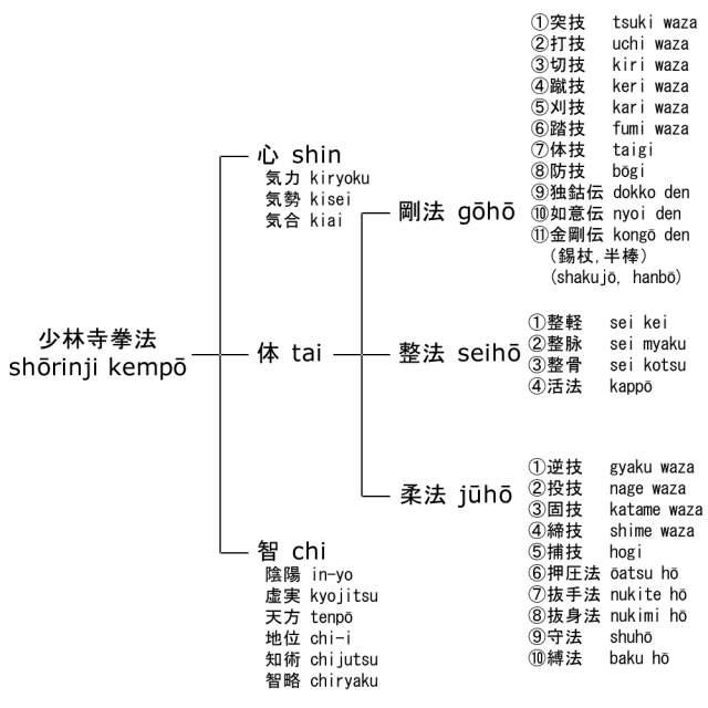 Chart over santei sanpō nijūgo kei